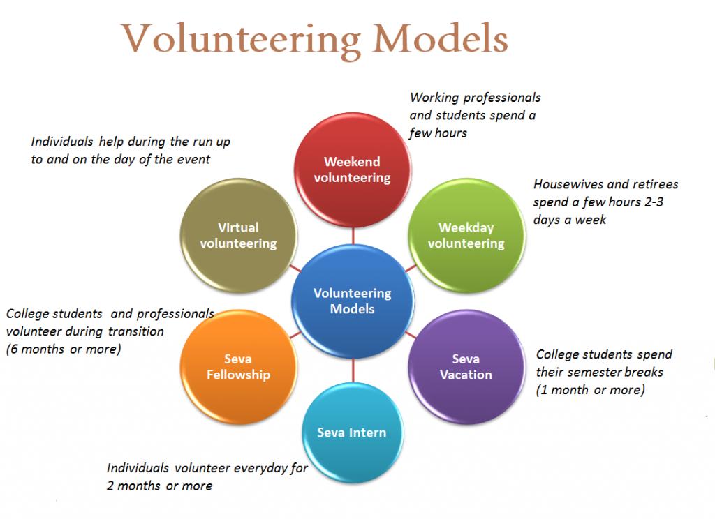 jobs model volunteer